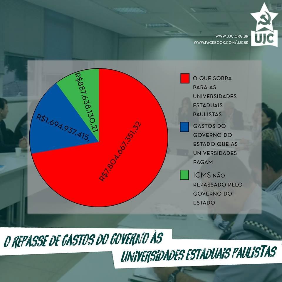 O repasse de gastos do governo às Universidades Estaduais Paulistas